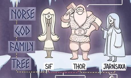 A Norse God Family Tree